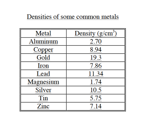 density of metals The unit of density is kg/m 3 or lb/in 3for solid materials, density decreases with increasing temperature reference: davis, jr metals handbook desk edition.