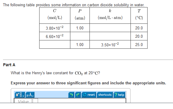 The following table provides some information on c