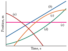 Which of the position-versus-time curves in the fi