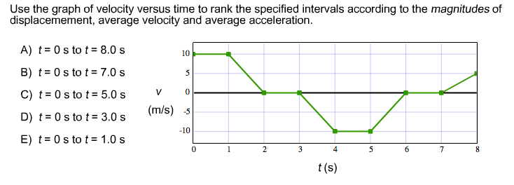 Rank the velocities of A, B, C, D, and E from larg