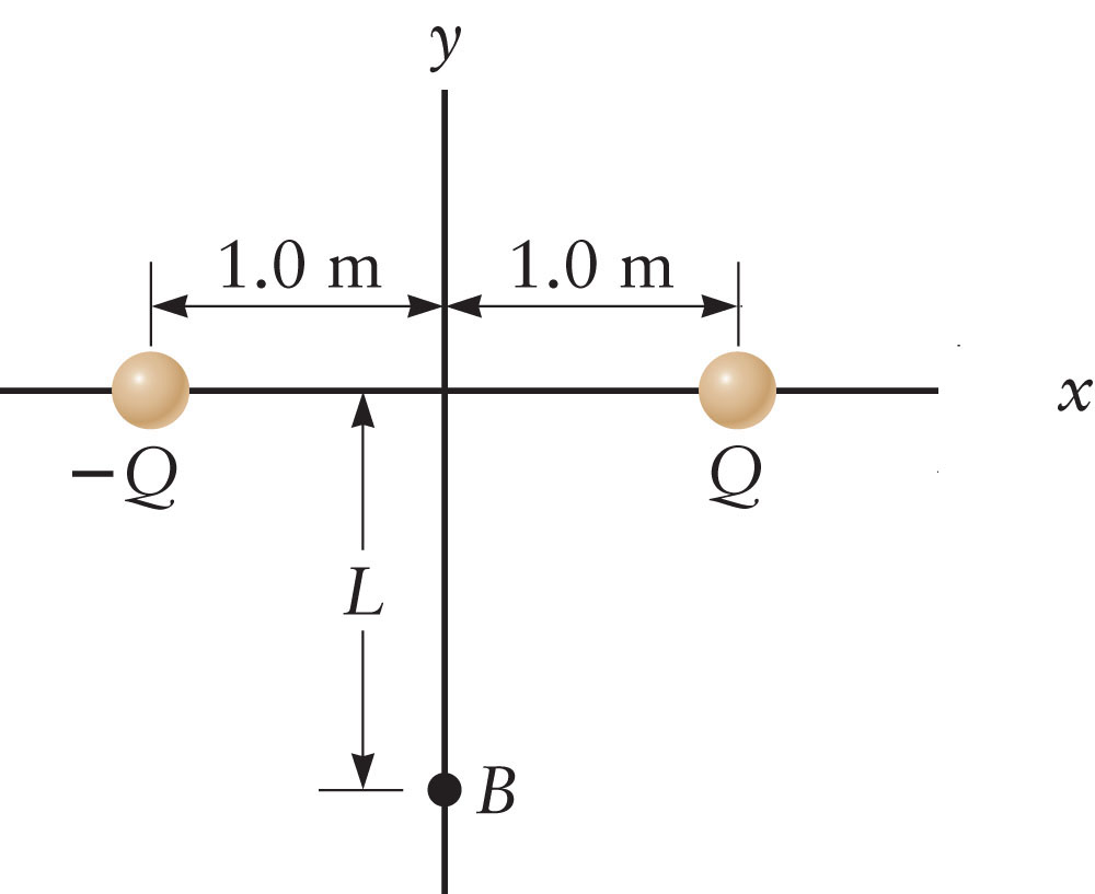 Consider the dipole in the Figure with Q = 46 ?C.