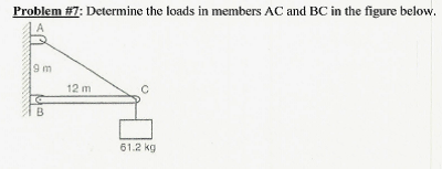 Determine the loads in members AC and BC in the fi