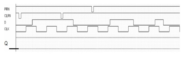 7. Draw the waveform output for the following circ