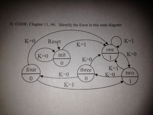 Identify the Error in this state diagram