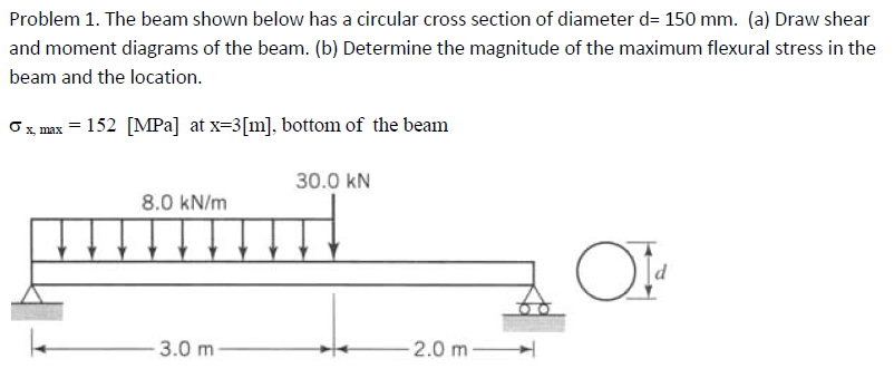 The beam shown below has a circular cross section