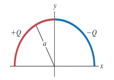 A semicircle of radius a is in the first and secon