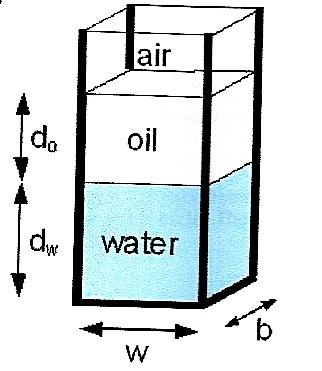 Density Of Oil =57 Lb/ft^3, Density Of Water =62.4... | Chegg.com