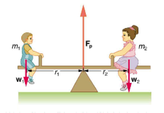 Solved The Two Children Shown In Figure Below Are Balance