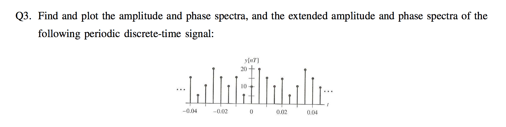 Find and plot the amplitude and phase spectra, and