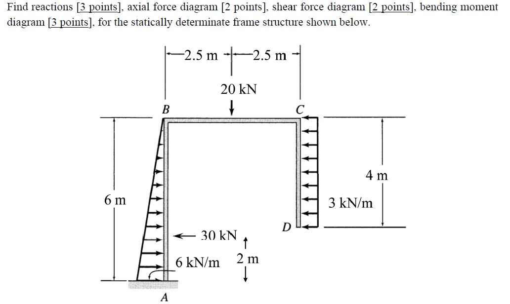 shear force diagram. find reactions, axial force diagram, shear d diagram