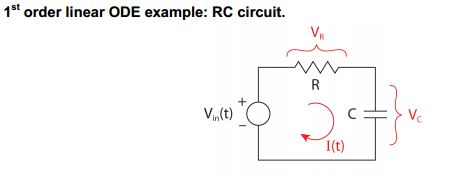 1st order linear ODE example: RC circuit. Solve f