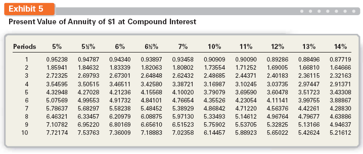 Solved present value of bonds payable discount baliga co for Table 6 4 present value