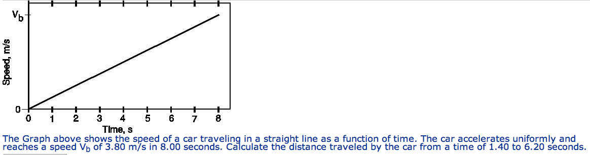 The Graph above shows the speed of a car traveling