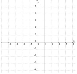 What is the graph of the equation? x = –4