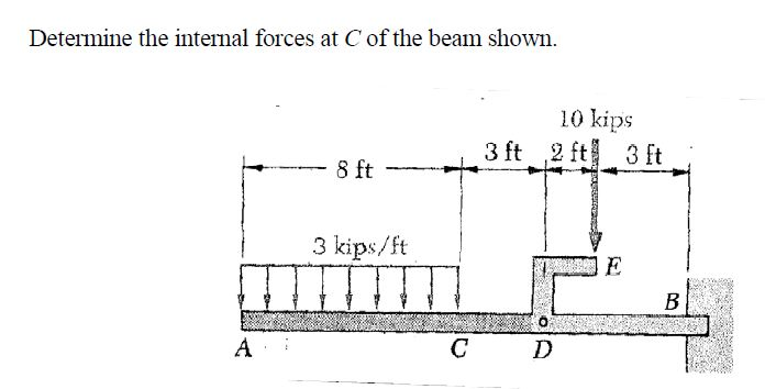 Determine the internal forces at C of the beam sho