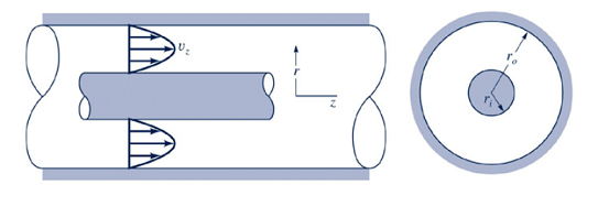 An incompressible Newtonian fluid is flowing throu