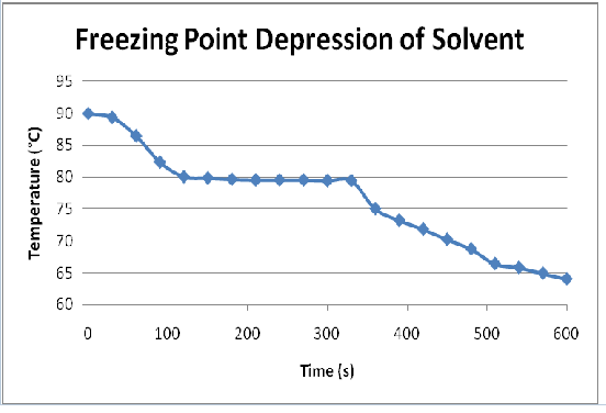 Freezing Point Depression of Solvent