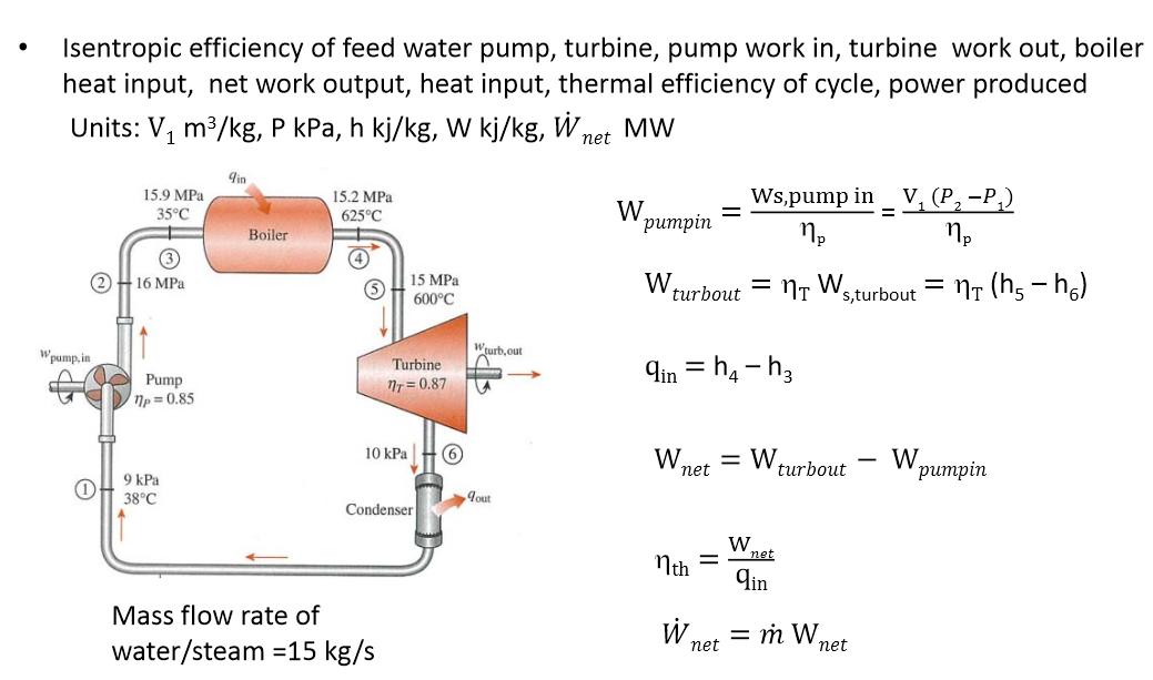 Solved: Isentropic Efficiency Of Feed Water Pump, Turbine ...