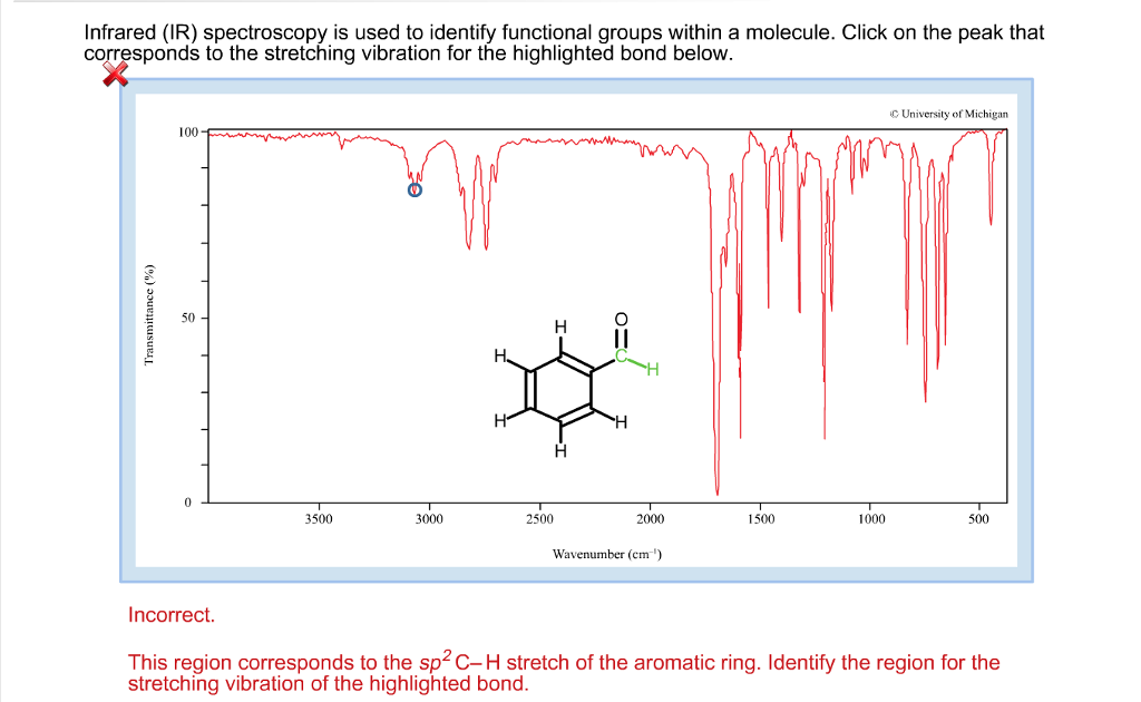 Solved infrared ir spectroscopy is used to identify fun - Infrared spectroscopy table for functional groups ...