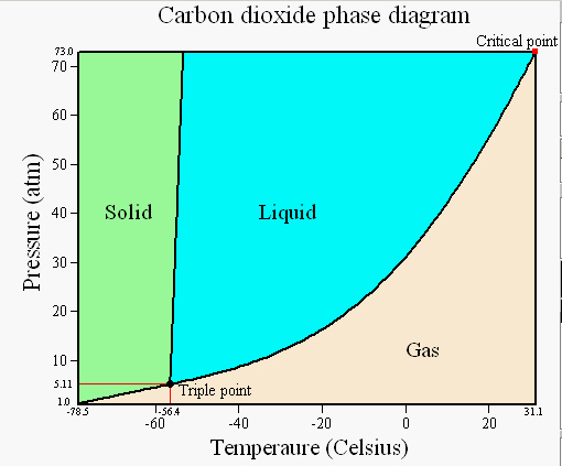 using the phase diagram of co2 estimate the app chegg  : phase diagram co2 - findchart.co