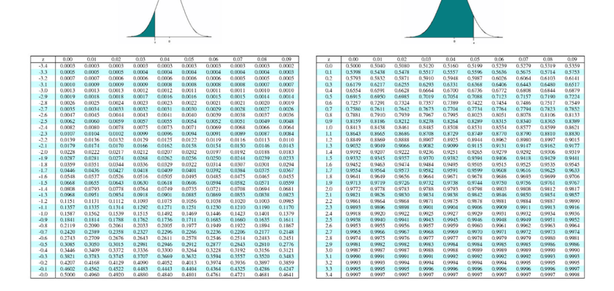 Solved find the z score for which 99 of the distribution for 99 normal table