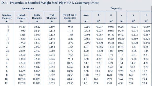 Solved a standard steel pipe column with normal diameter