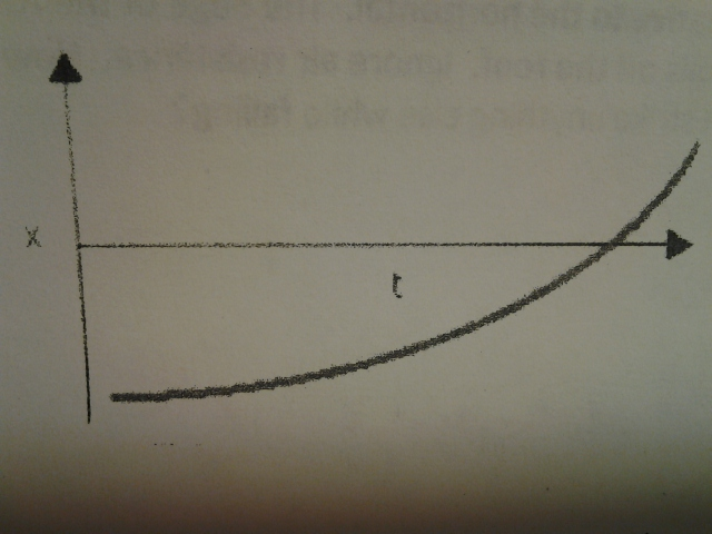 In this graph of position versus time, Am I right