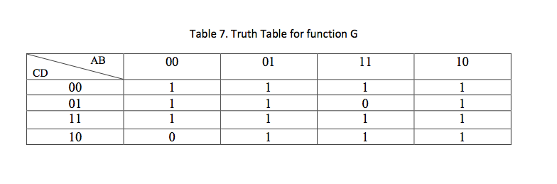 Given the following truth table for function F and