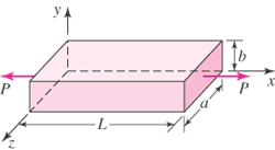 A rectangular block of width a, depth b, and lengt