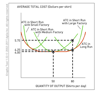 how to find long run average total cost