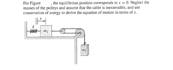 For Figure the equilibrium position corresponds t