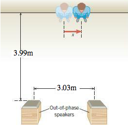 A listener is standing in front of two speakers th