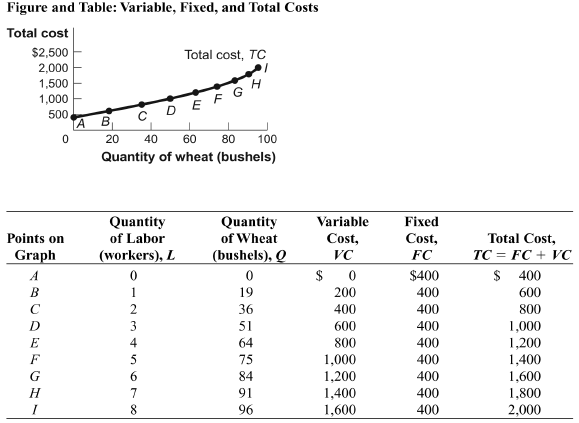 Solved 1 look at the figure the average total cost curve for Table 6 fixed costs