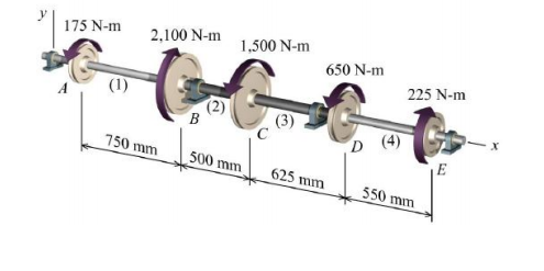 A compound shaft supports several pulleys as shown