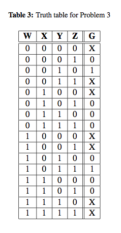 Table 3 shows the relationship between the inputs