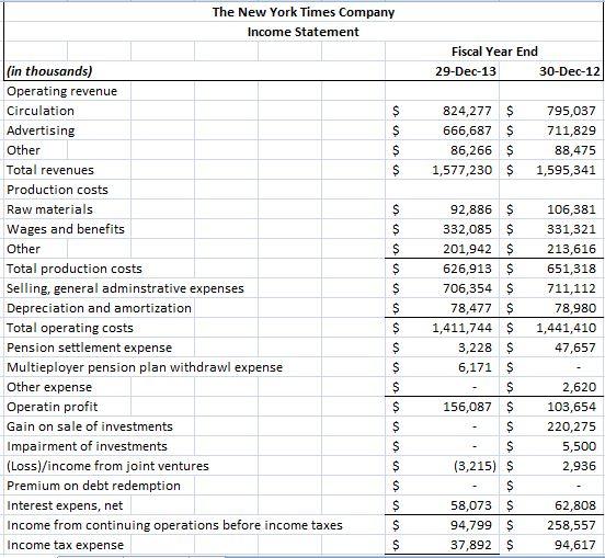 Financial Ratio Analysis (Ratio Analysis Formulas)