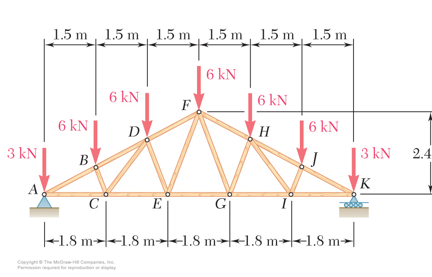 For the fink roof truss shown below, determine the