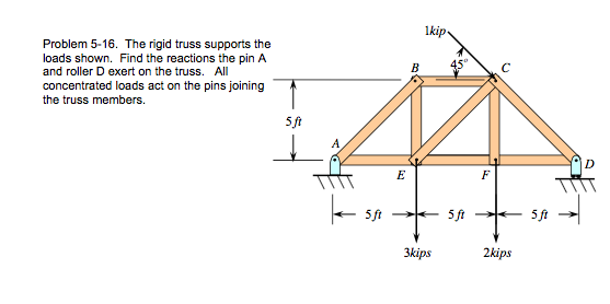 The rigid truss supports the loads shown. Find the