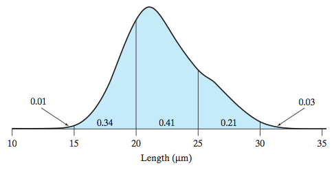 Consider the distribution of Trypanosoma lengths s