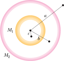 Two concentric spherical shells with uniformly dis