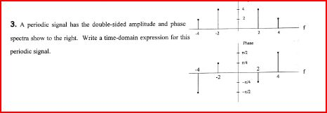 A periodic signal has the double-sided amplitude a