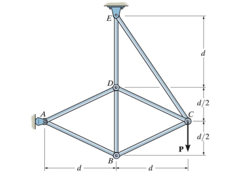 Determine the force in each member of the truss an