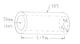 Consider a steam pipe of length L= 5m. inner radiu