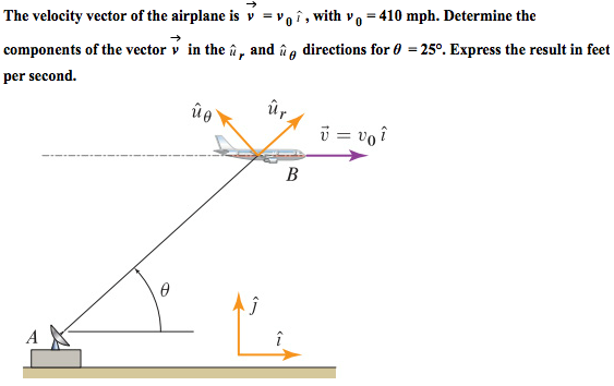 The velocity vector of the airplane is v = v 0 ,