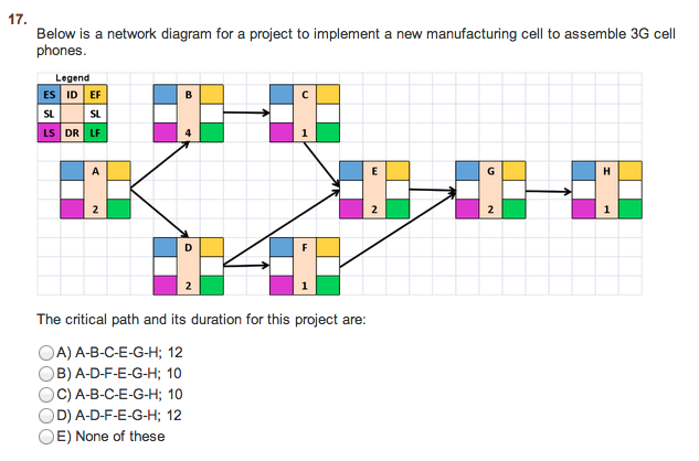 Below Is A Network Diagram For A Project To Implem    | Chegg com