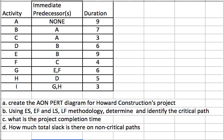 Solved Immediate Activitypredecessorsduration None 9 1
