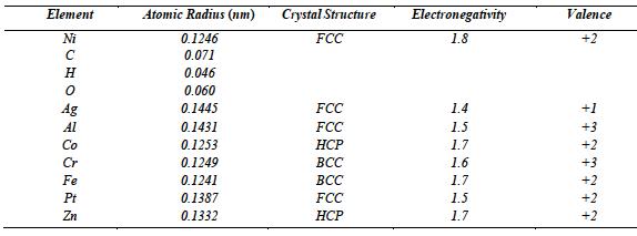 Solved atomic radius crystal structure electronegativit valence atomic radius nm crystalstructure electronegativity fcc element 01246 0071 0046 0060 01445 01431 urtaz Images