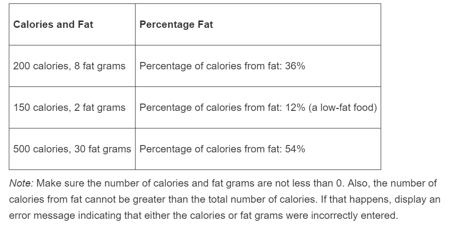 Solved Fat Percentage Calculator One Gram Of Fat Has 9 Ca