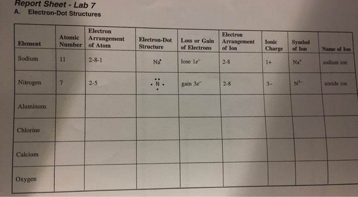 Solved: Report Sheet-Lab 7 A. Electron-Dot Structures Elec ...
