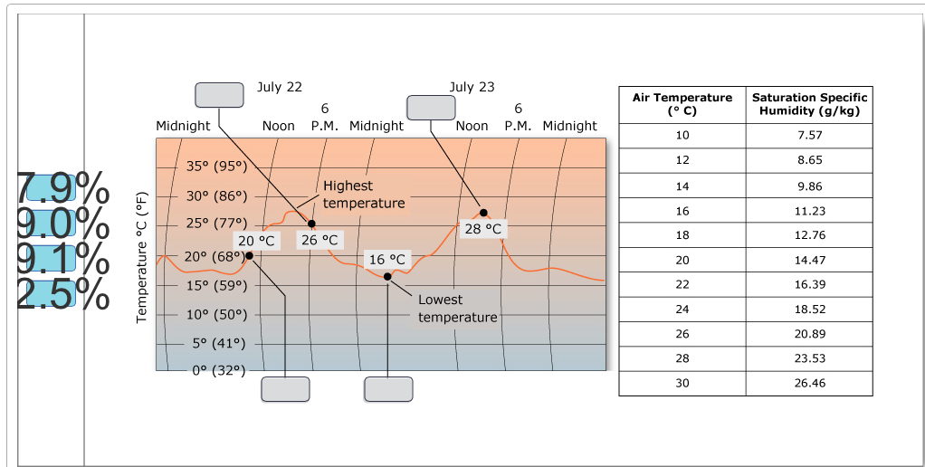 show transcribed image text part b how relative humidity changes with temperature in a typical day the way relative humidity can change with temperature
